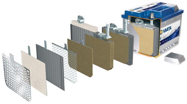 Akumulatory kwasowo-ołowiowe Varta w technologii EFB
